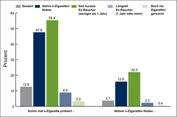 Infografik der CDC zeigt das Dampfer leichter Nichtraucher werden.