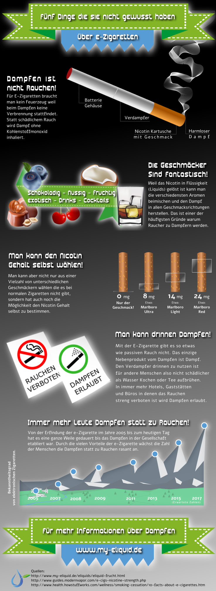 blog ber dampfer liquids e zigaretten dampfer infografiken my eliquid. Black Bedroom Furniture Sets. Home Design Ideas